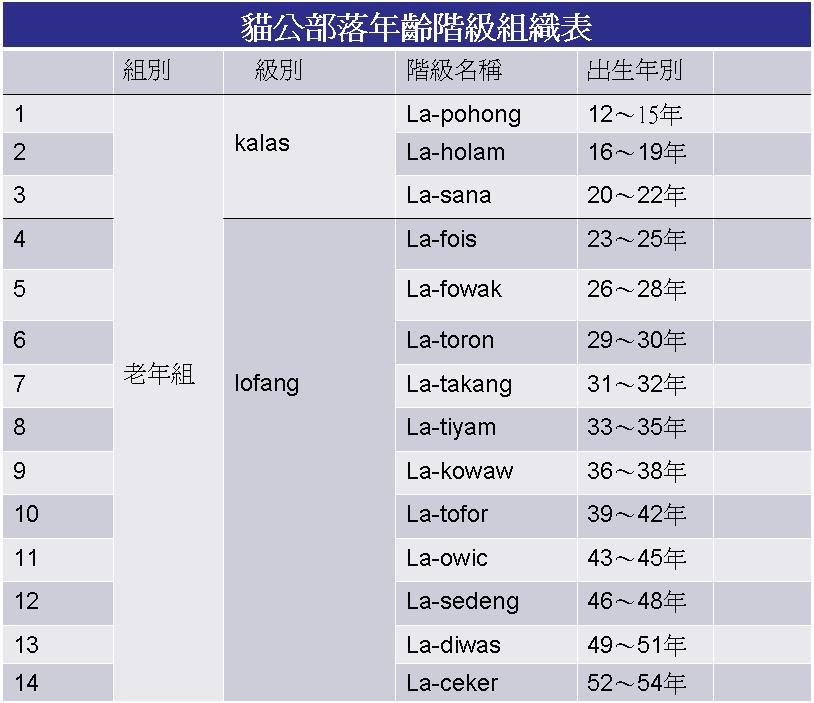 年齡階級組織表(老年組)