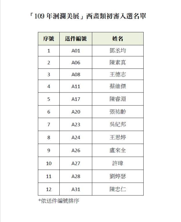 「109年洄瀾美展」西畫類初審入選名單